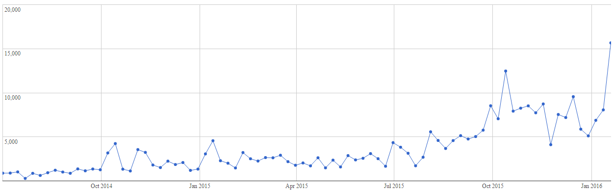 weekly downloads July 1st 2014 to January 24th 2016, analytics by qloudstat